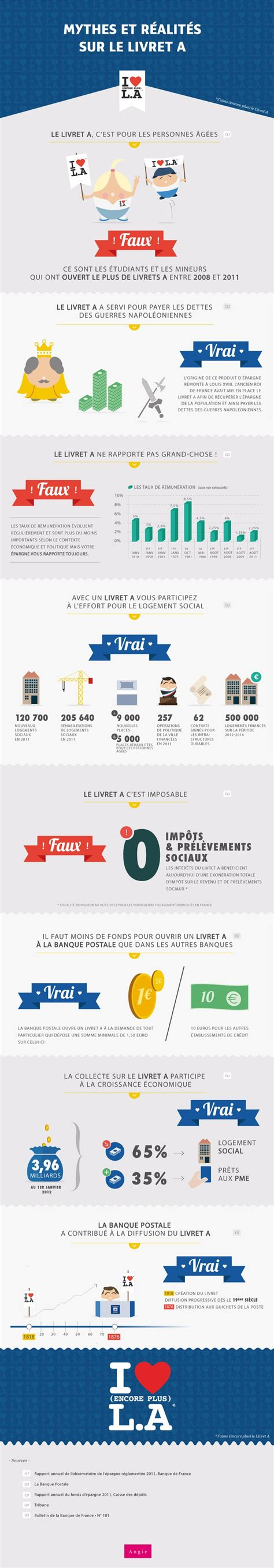 25 best ideas about banque postale on emailing cagne marketing and