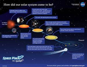 How did the solar system form? :: NASA Space Place