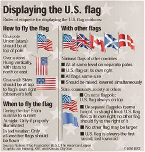 Boat Flags Rules by Flag Etiquette