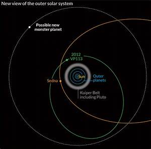 Newly Discovered Dwarf Planet Orbits The Sun Once Every ...