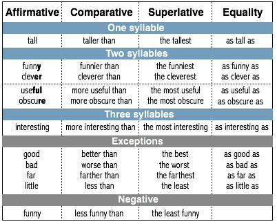 Comparative And Superlative  Exercises (3rd Secondary)  Carmen María's English Blog
