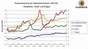 Hausbau Kosten Pro Kubikmeter : holzvergaserheizung hackschnitzelheizung kosten einer holzheizung ~ Markanthonyermac.com Haus und Dekorationen