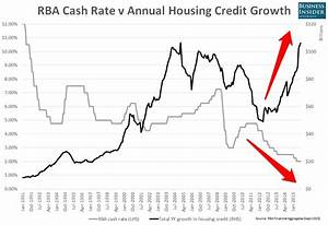 14 charts that show why people are worried about Australia ...