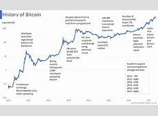 History of Bitcoin The UK Stock Market Almanac