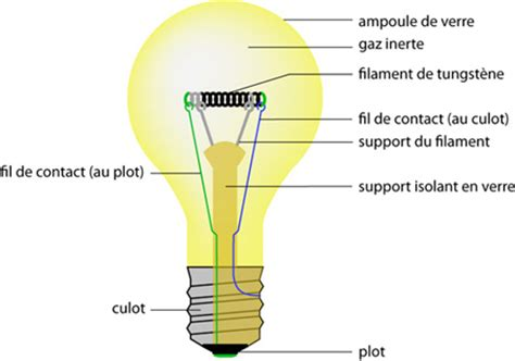 coupe d une le 224 incandescence