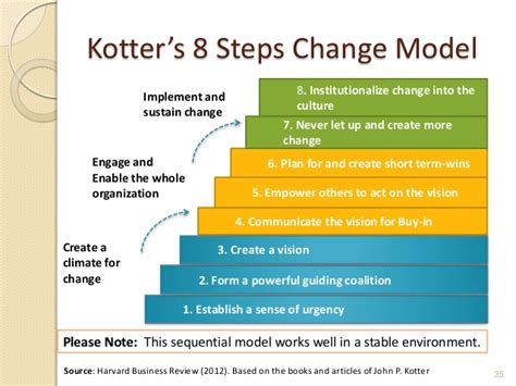 Kotter Step 7 by John Kotter Model Driverlayer Search Engine