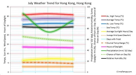 weather in july in hong kong hong kong average weather temperatures rainfall humidity