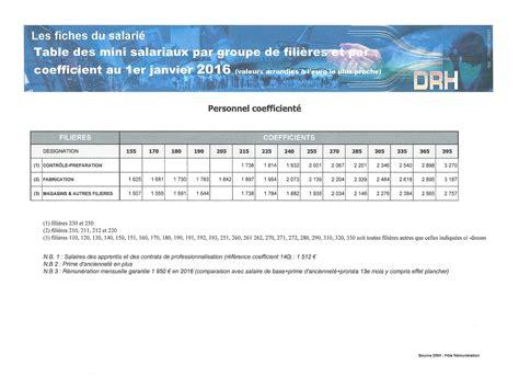 grille de salaire dassault aviation cadre non cadre 2016 cgt dassault aviation