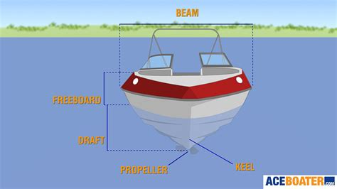 Boat Stern Bow Starboard by Parts Of A Boat Bow Stern Starboard Port Draft