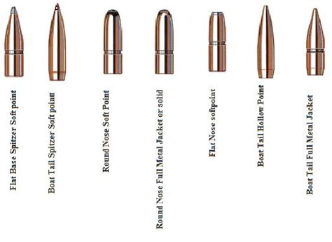 Round Nose Boat Tail by Colt 6920 Ammo Question Texags