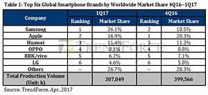 Samsung Reclaims Title of World's Largest Smartphone Maker ...