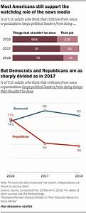 1. Democrats and Republicans remain split on support for ...