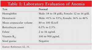 Chemotherapy-Induced Anemia in Patients with Cancer