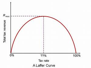 The 50p income tax rate and the Laffer curve (update ...