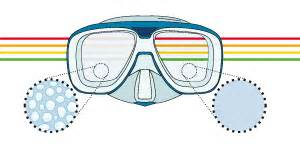 Fjord Mask Review by Mc Nett Sea Drops Tilbeh 248 R Abc Utstyr
