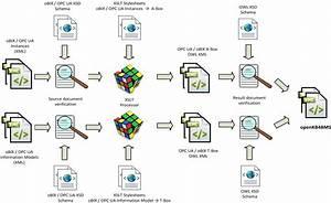 openKB4BMS: Automated knowledge base instantiation via XSLT