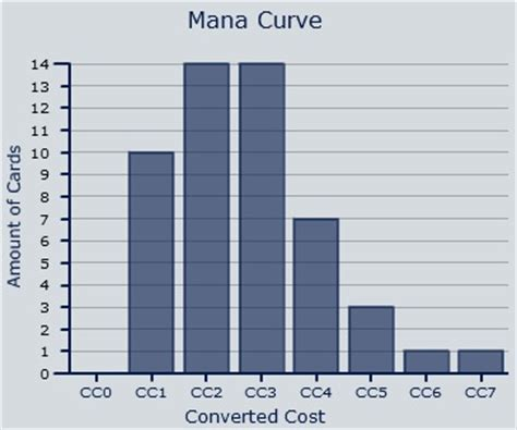Mtg Deck Mana Curve by Eldrazi Standard Standard Mtg Deck