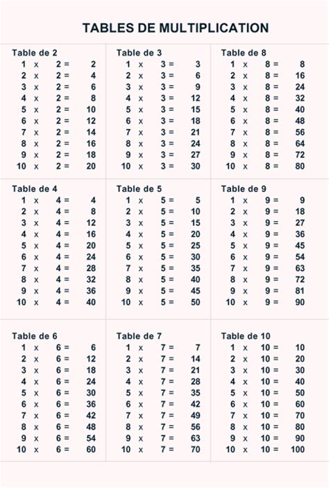 imprimer les tables de multiplications t 234 te 224 modeler