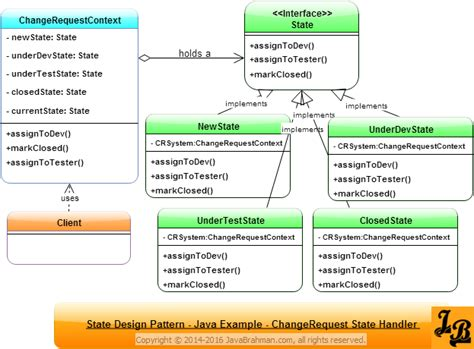 state design pattern in java