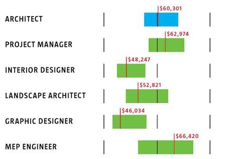 home designer salary jumply co interior decorator salary ny