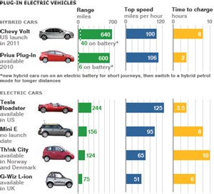 news business plan to boost electric car sales