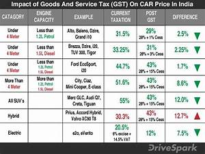 GST Effect: Why The High GST Rate On Hybrid Cars Makes ...