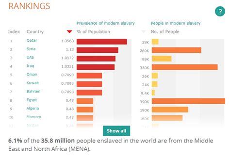 158 400 cas d esclavage moderne recens 233 s au maroc selon une ong