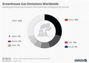 China and U.S. are biggest emitters of greenhouse gases ...
