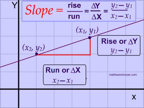 Slope Of A Line by Slope Of A Line Formula Driverlayer Search Engine