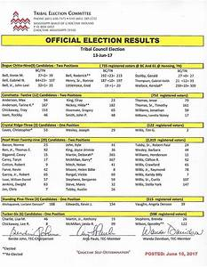 Tribal Council Election results - BreezyNews.com ...