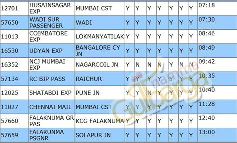 Free Download Program All Station Codes Of Indian Railways Stata Graph Line At 0 Label New Simple For Spss Sas By Group Make A (jumping And Rainfall) Answer Key Horizontal Regression