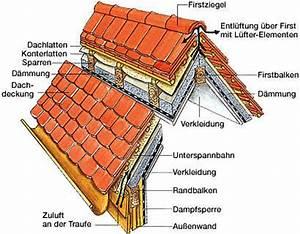 Neues Dach Mit Dämmung Kosten : ziegeld cher 4 ~ Markanthonyermac.com Haus und Dekorationen