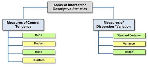 What Is Descriptive Statistics?  International Six Sigma