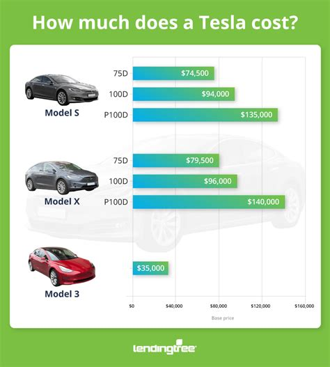 How Much Does A Tesla Cost & How To Pay For It Lendingtree