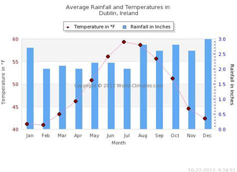 weather and climate of dublin ireland average weather and climate