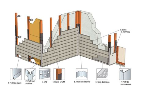 realiser un bardage exterieur avec isolation maison design lockay