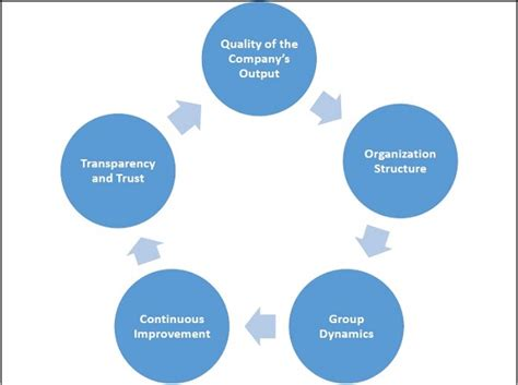 management principles modern schools of thought