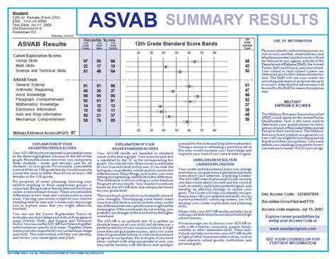 Air Force Score by Asvab Havana High School Guidance Office