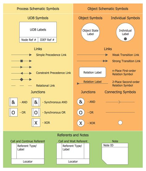 Idef Business Process Diagrams Solution Conceptdrawcom