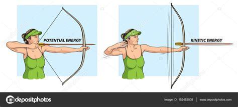 An Example Of Kinetic Energy  Ace Energy
