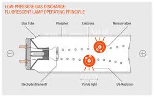low pressure gas discharge for fluorescent and compact fluorescent ls