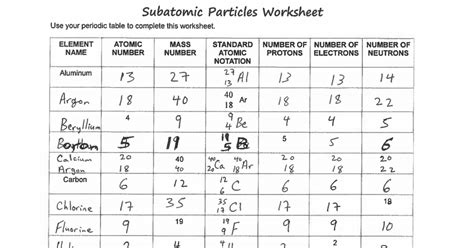 Subatomic Particles Worksheet Resultinfos