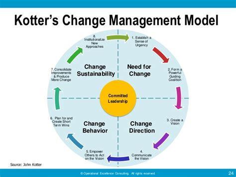 Kotter Analysis by Kotter S 8 Step Model Of Change