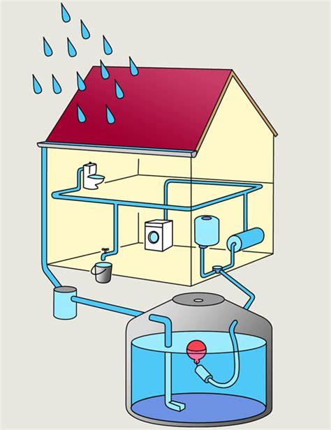 obligation de r 233 cup 233 ration des eaux pluviales r 233 nover sans se tromper