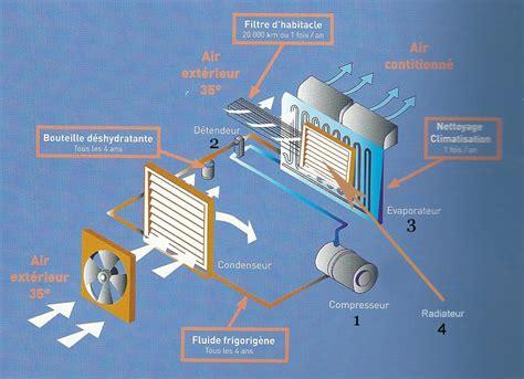 la climatisation de votre voiture comment fonctionne t