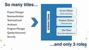 Scrum in the Enterprise: Making it Work With Distributed ...