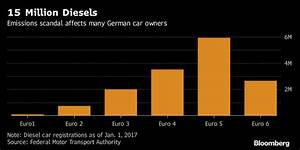 Automakers offer to upgrade 5 million diesel cars in Germany