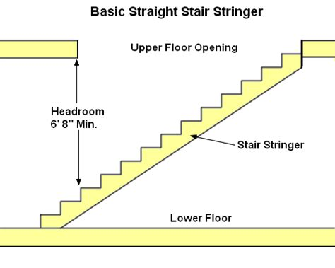 Deck Stair Stringer Calculator by Formula For Building Steps Megan Fox Buzz