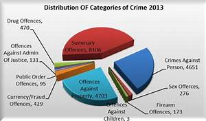 Crime rate drops, police stats reveal - St. Lucia News Online