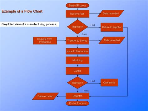 Process Flow Chart Process Understanding Continuous. Unemployment Effect On Economy Template. Resume Writing Services Houston. One Page Year Calendar 2015 Template. Printable Note Cards Template. Planning A Project Timeline Template. Label For Binder Spine Template. Invitation To A Funeral Photo. January Editable Calendar 2018 Template
